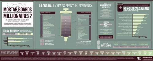 Mdsalaries_infographic