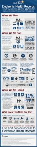 http://www.healthit.gov/patients-families/electronic-health-records-infographic